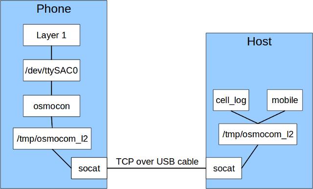 OpenMoko - OsmocomBB - Open Source Mobile Communications