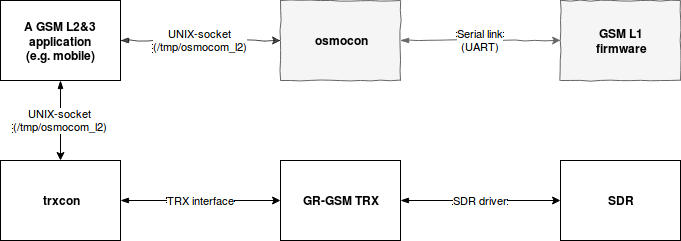 Version 24 - History - SDR PHY - SDR PHY - OsmocomBB - Open Source